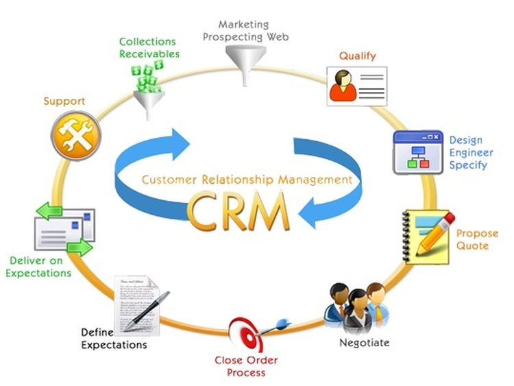 customer technology tracking system